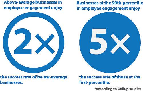 employee engagement = success