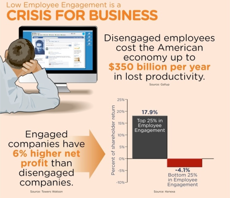 low employee engagement is a crisis for businesses