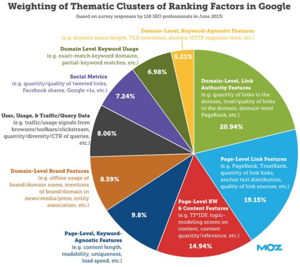 Ranking factors of Google's search algorithms
