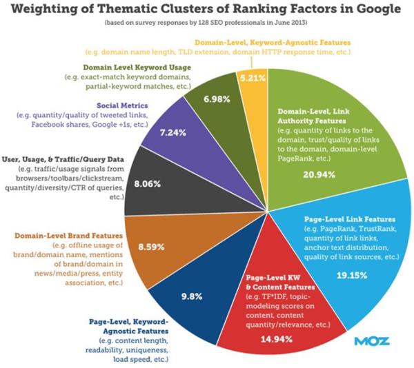 Ranking factors of Google's search algorithms