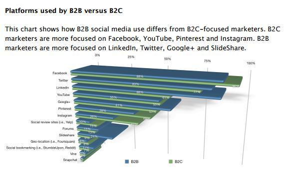 B2C vs. B2B social platform use chart