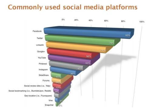 LinkedIn is the 3rd most popular social network for marketers.