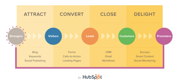 The Inbound Methodology: Attract, Convert, Close & Delight
