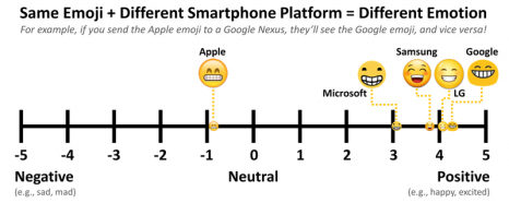 Same Emoji + Different Smartphone Platform = Different Emotion